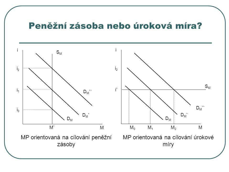 Peněžní zásoba nebo úroková míra? M i SMSM DM`DM` M*M* i1i1 i0i0 i2i2 D M `` DMDM M i SMSM DM`DM` M0M0 i*i* i2i2 DMDM M1M1 M2M2 MP orientovaná na cílo