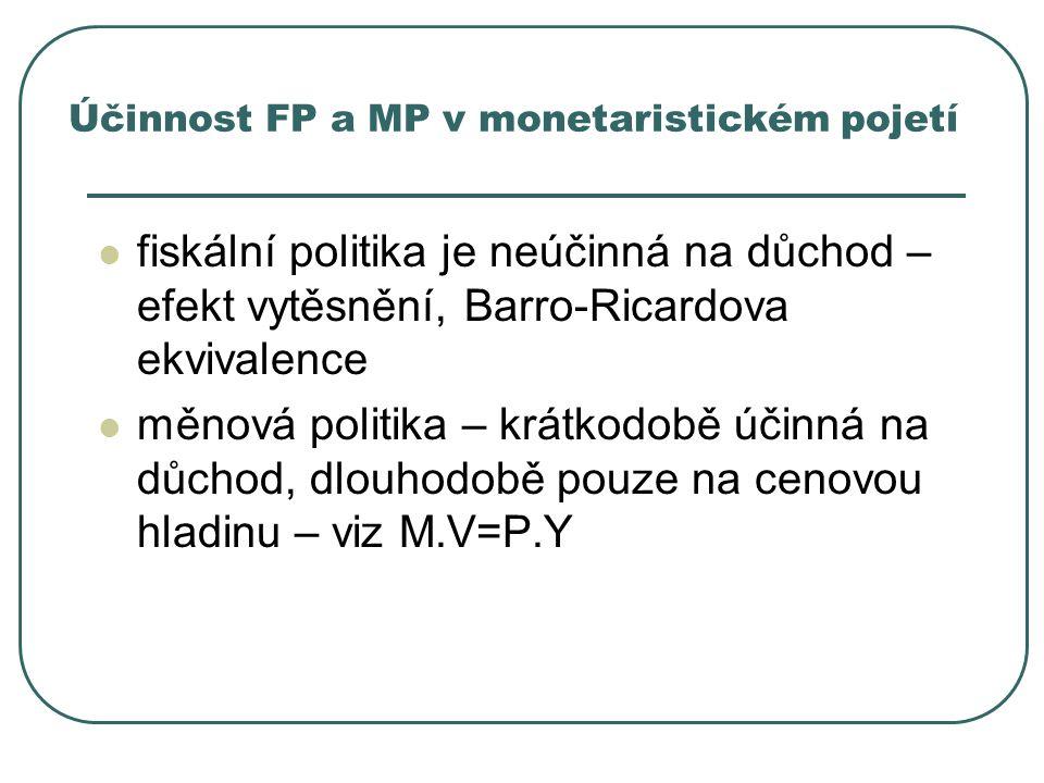 Účinnost FP a MP v monetaristickém pojetí fiskální politika je neúčinná na důchod – efekt vytěsnění, Barro-Ricardova ekvivalence měnová politika – krá