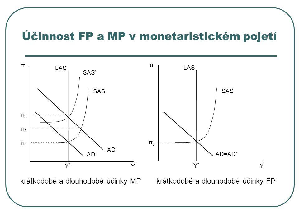 Účinnost FP a MP v monetaristickém pojetí Y π LAS AD` Y*Y* π1π1 π0π0 π2π2 SAS` AD SAS Y π LAS Y*Y* π0π0 AD=AD´ SAS krátkodobé a dlouhodobé účinky MPkr