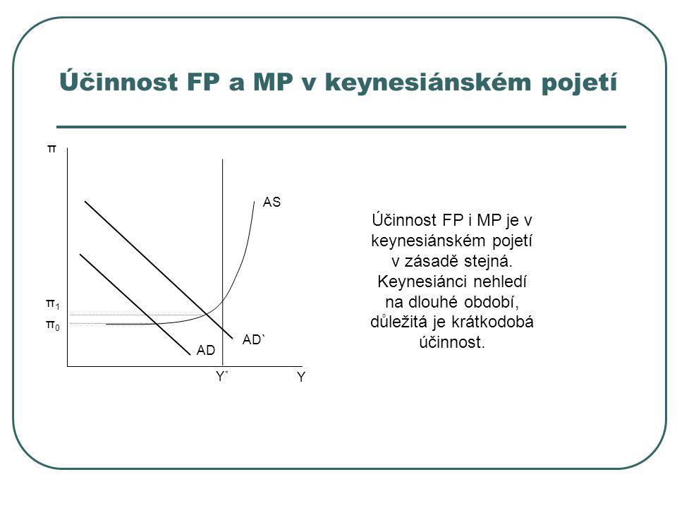 Účinnost FP a MP v keynesiánském pojetí Y π AD` Y*Y* π1π1 π0π0 AD AS Účinnost FP i MP je v keynesiánském pojetí v zásadě stejná. Keynesiánci nehledí n