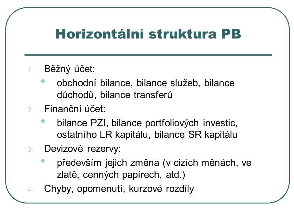 Horizontální struktura PB 1. Běžný účet: obchodní bilance, bilance služeb, bilance důchodů, bilance transferů 2. Finanční účet: bilance PZI, bilance p