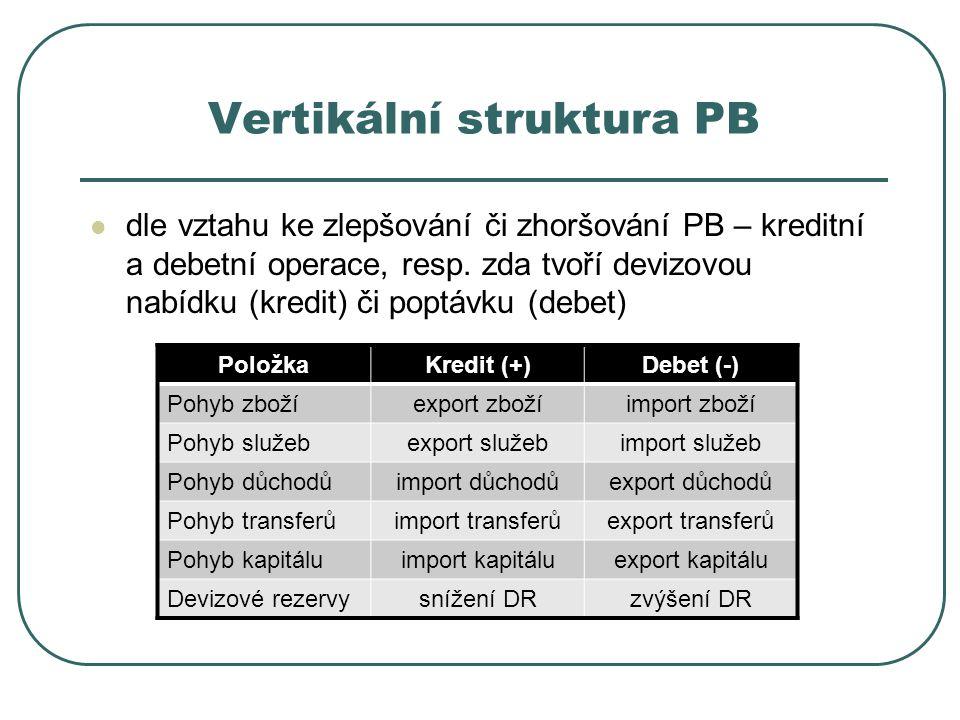 Vertikální struktura PB dle vztahu ke zlepšování či zhoršování PB – kreditní a debetní operace, resp. zda tvoří devizovou nabídku (kredit) či poptávku