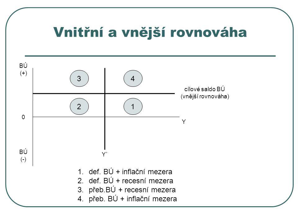 Vnitřní a vnější rovnováha Y*Y* Y BÚ (+) BÚ (-) 0 cílové saldo BÚ (vnější rovnováha) 12 34 1.def. BÚ + inflační mezera 2.def. BÚ + recesní mezera 3.př