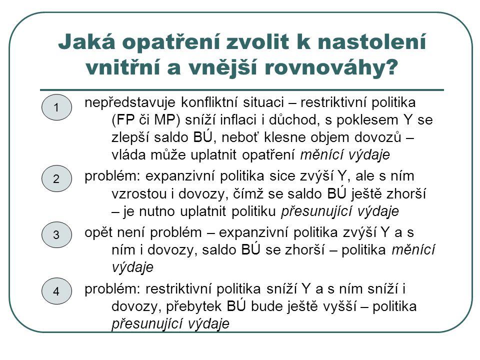 Jaká opatření zvolit k nastolení vnitřní a vnější rovnováhy? nepředstavuje konfliktní situaci – restriktivní politika (FP či MP) sníží inflaci i důcho