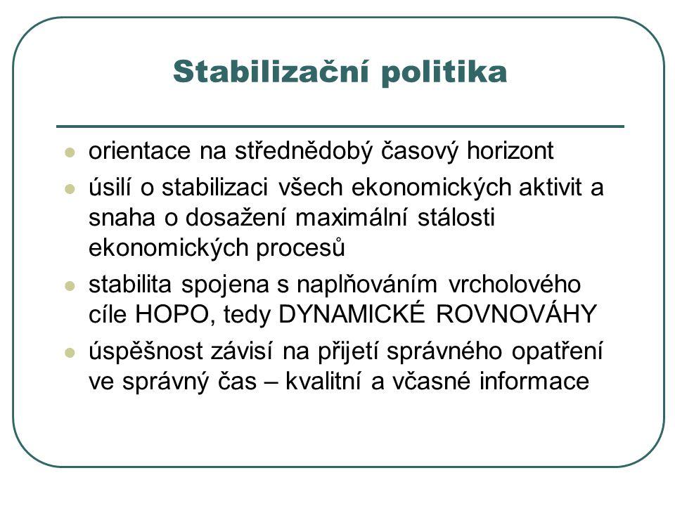 Stabilizační politika orientace na střednědobý časový horizont úsilí o stabilizaci všech ekonomických aktivit a snaha o dosažení maximální stálosti ek