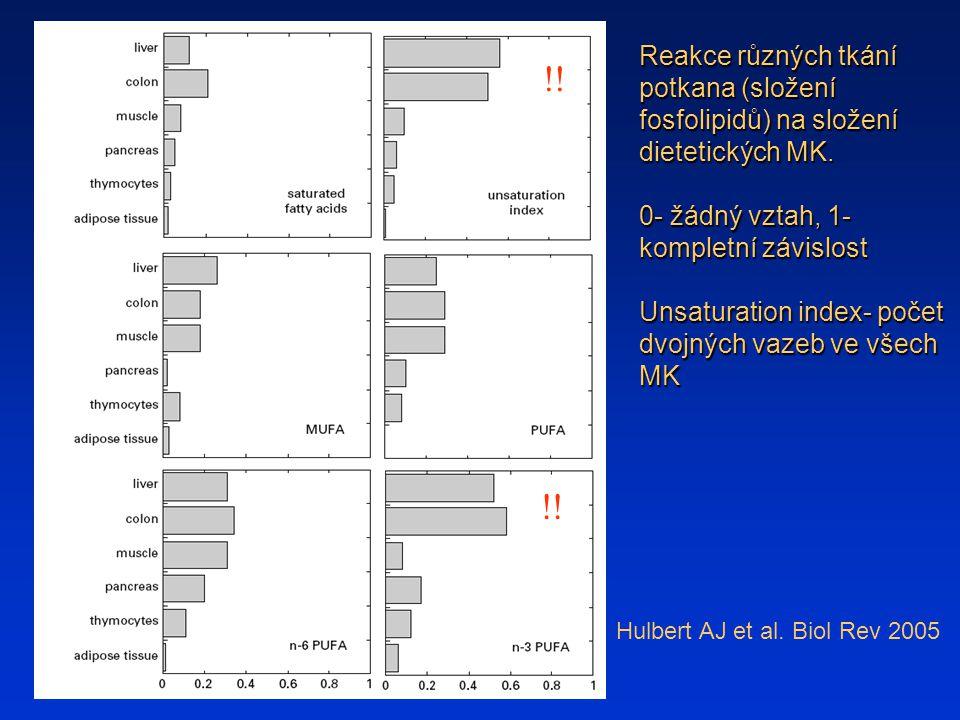 Reakce různých tkání potkana (složení fosfolipidů) na složení dietetických MK. 0- žádný vztah, 1- kompletní závislost Unsaturation index- počet dvojný