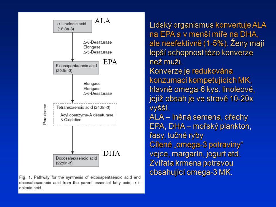 Lidský organismus konvertuje ALA na EPA a v menší míře na DHA, ale neefektivně (1-5%). Ženy mají lepší schopnost tézo konverze než muži. Konverze je r