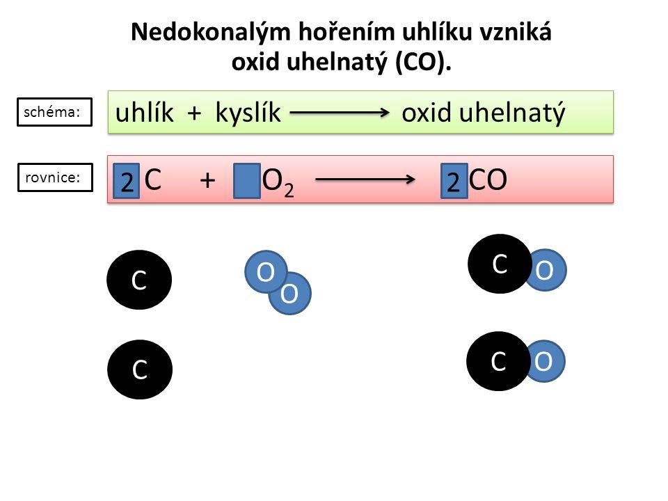 O O Nedokonalým hořením uhlíku vzniká oxid uhelnatý (CO). uhlík + kyslík oxid uhelnatý C + O 2 CO schéma: rovnice: C C O O C 2 C 2