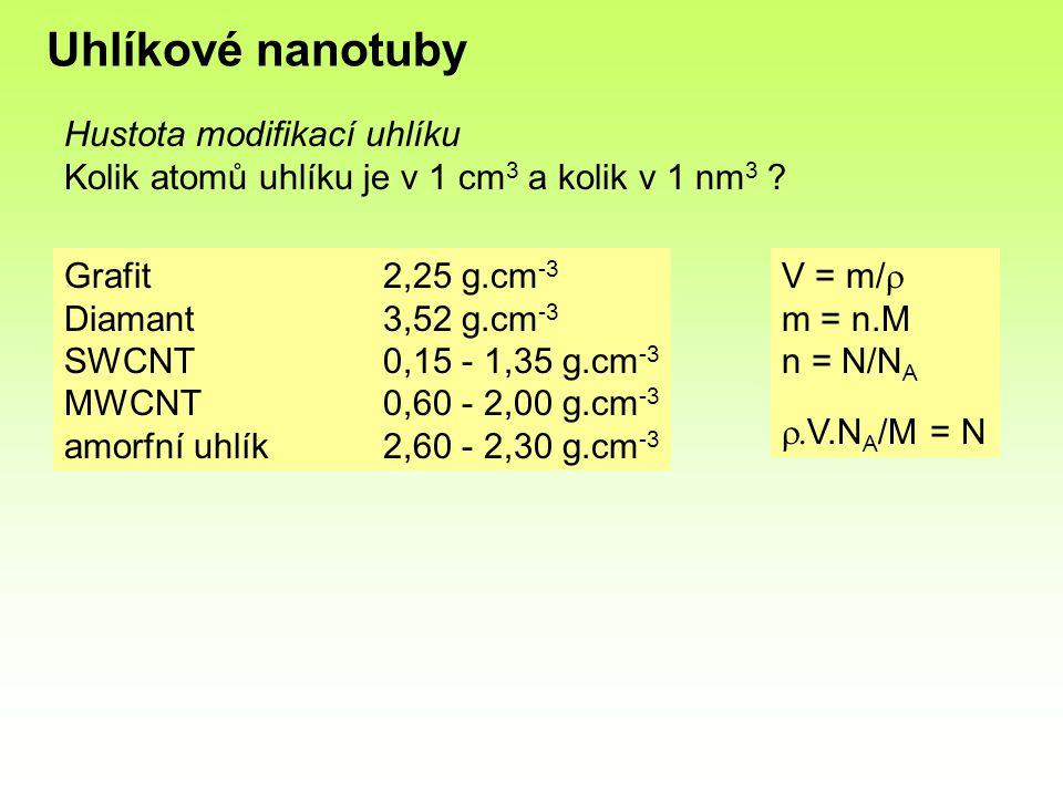 Hustota modifikací uhlíku Kolik atomů uhlíku je v 1 cm 3 a kolik v 1 nm 3 ? Grafit2,25 g.cm -3 Diamant3,52 g.cm -3 SWCNT0,15 - 1,35 g.cm -3 MWCNT0,60