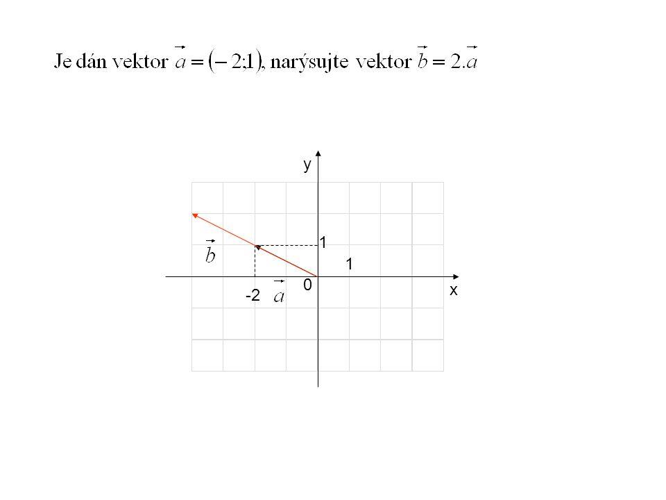 Jaké souřadnice mají vektory x y 1 1 0 3 3 -2 1