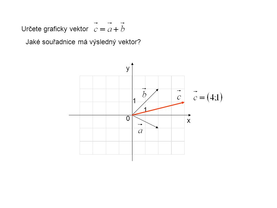 x y 1 1 0 Určete graficky vektor