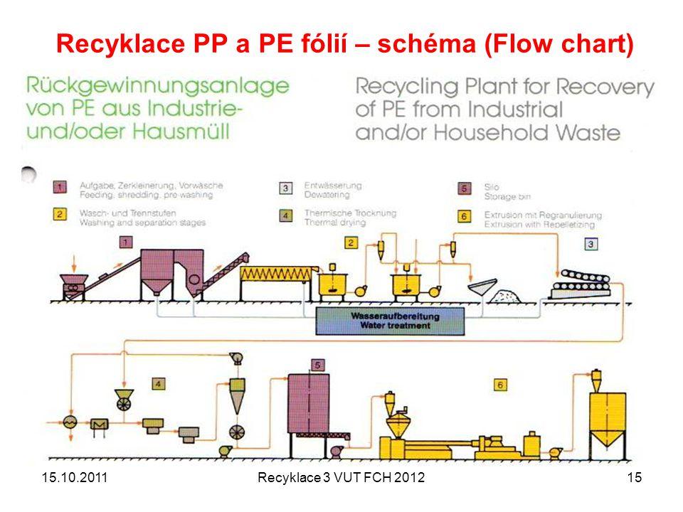 15.10.2011Recyklace 3 VUT FCH 201215 Recyklace PP a PE fólií – schéma (Flow chart)