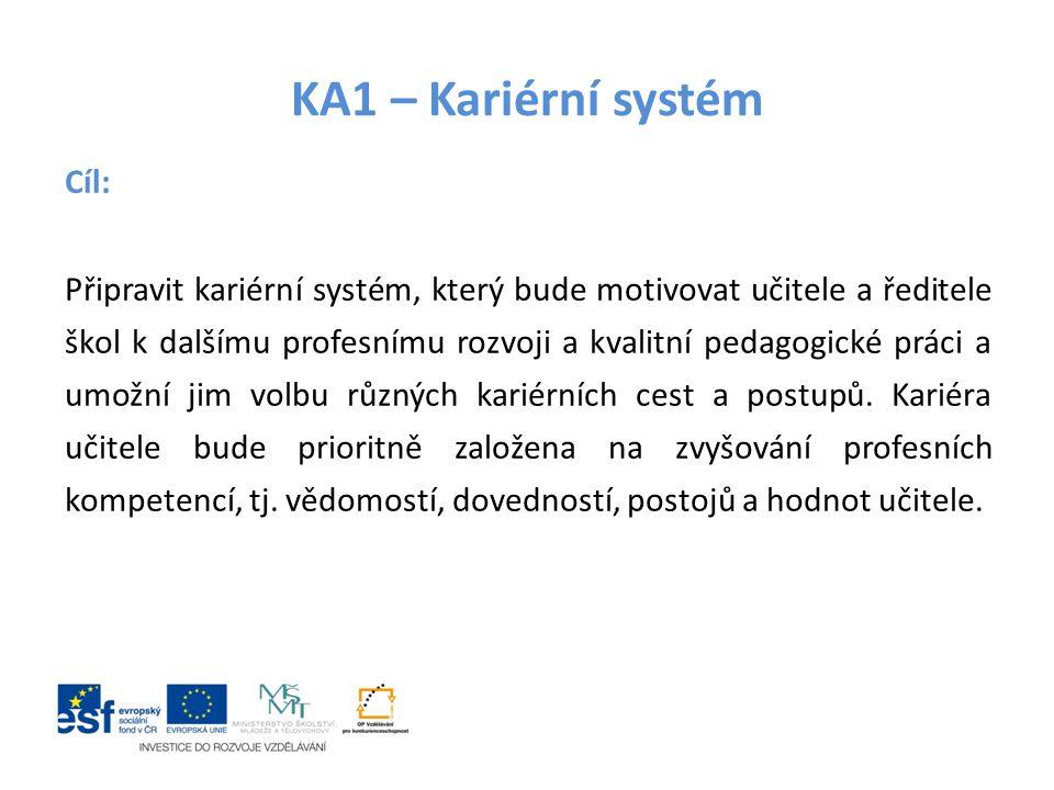 KA1 Kariérní systém - výstupy Kariérní systém pro učitele a ředitele Stanovení a popis specializovaných činností, zpracování standardu vzdělávání v rámci DVPP (obsah, rozsah a způsob ukončení Návrh institucionálního zajištění vzdělávání uskutečněného v souvislosti s kariérním systémem Podklady pro návrh legislativních změn a finančních opatření