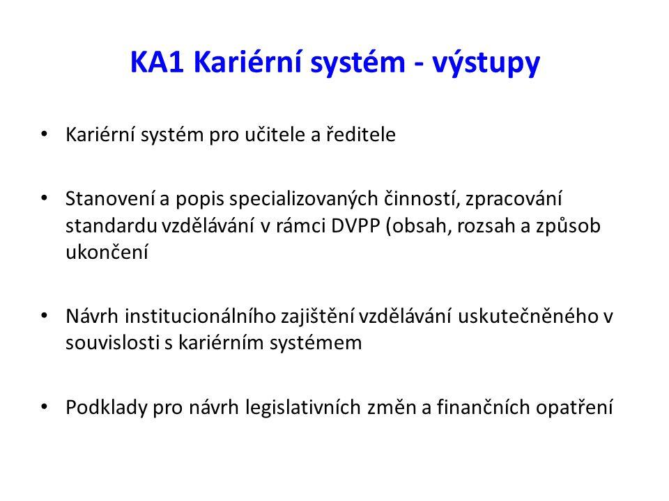 """KA1 Kariérní systém - výstupy Kariérní systém pro učitele a pro ředitele Ředitelé víceúrovňový standard pro ředitele kariérní systém pro ředitele společný výstup: metodika hodnocení práce učitele ředitelem (metodika pro ředitele k plánování a hodnocení profesního rozvoje učitelů v kariérním systému KA1 + KA3 – učitelé/ředitelé: nastavuje metodiku ředitele pro hodnotící pohovor, zajišťuje prohlubování kompetencí a profesní rozvoj učitelů na kariérním stupni 2 KA1 – ředitelé: nastavuje očekávanou kompetenci ředitele """" Podporuje profesní rozvoj učitelů"""