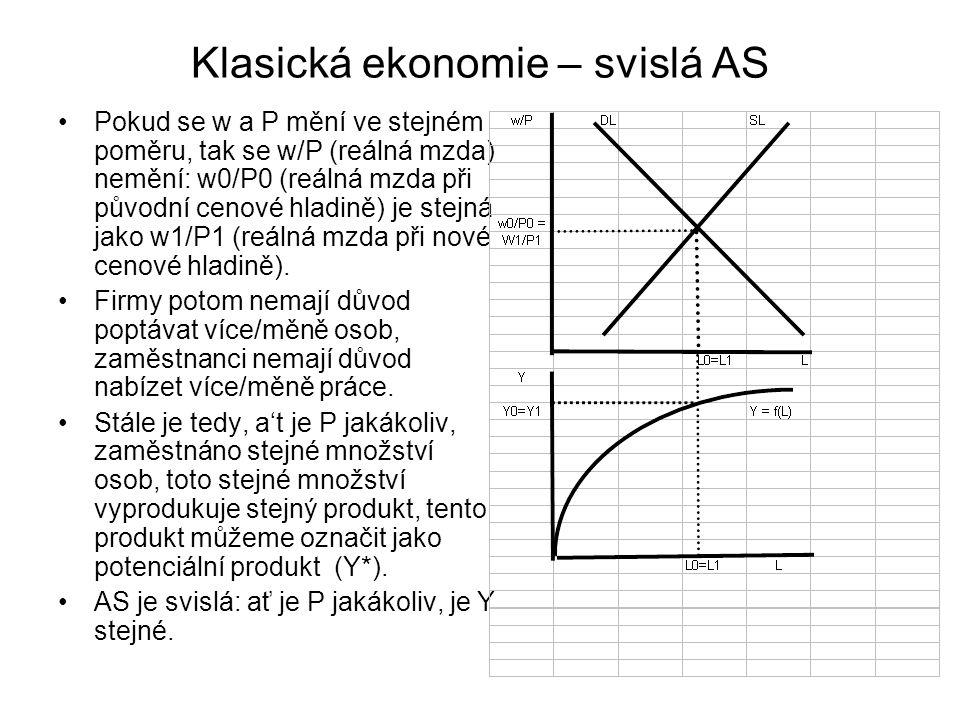 Klasická ekonomie – svislá AS Pokud se w a P mění ve stejném poměru, tak se w/P (reálná mzda) nemění: w0/P0 (reálná mzda při původní cenové hladině) j