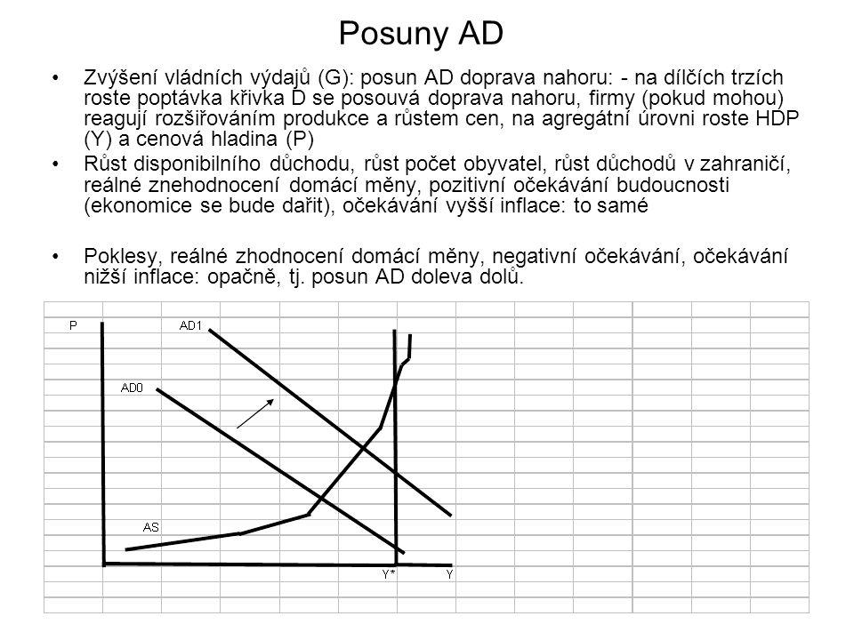 Posuny AD Zvýšení vládních výdajů (G): posun AD doprava nahoru: - na dílčích trzích roste poptávka křivka D se posouvá doprava nahoru, firmy (pokud mo
