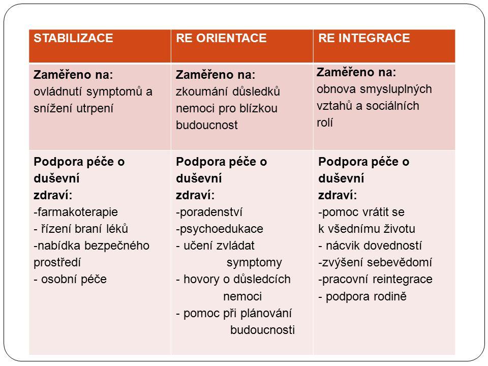 STABILIZACERE ORIENTACERE INTEGRACE Zaměřeno na: ovládnutí symptomů a snížení utrpení Zaměřeno na: zkoumání důsledků nemoci pro blízkou budoucnost Zam