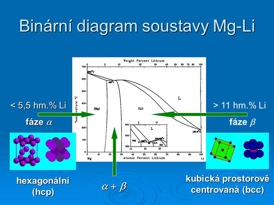 Binární diagram soustavy Mg-Li < 5,5 hm.% Li fáze  > 11 hm.% Li fáze           hexagonální (hcp) kubická prostorově centrovaná (bcc)