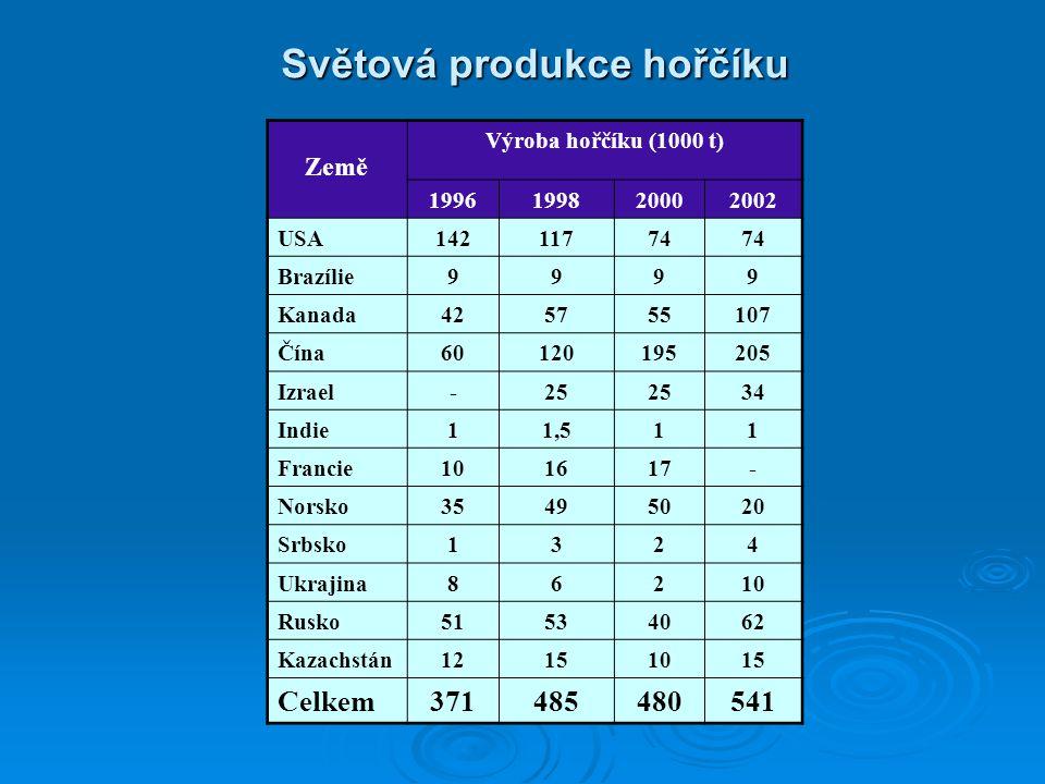 Světová produkce hořčíku Země Výroba hořčíku (1000 t) 1996199820002002 USA14211774 Brazílie9999 Kanada425755107 Čína60120195205 Izrael-25 34 Indie11,5