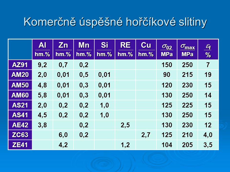 Komerčně úspěšné hořčíkové slitiny Alhm.%Znhm.%Mnhm.%Sihm.%REhm.%Cuhm.%  02 MPa  max MPa ff%ff%% AZ919,20,70,21502507 AM202,00,010,50,019021519