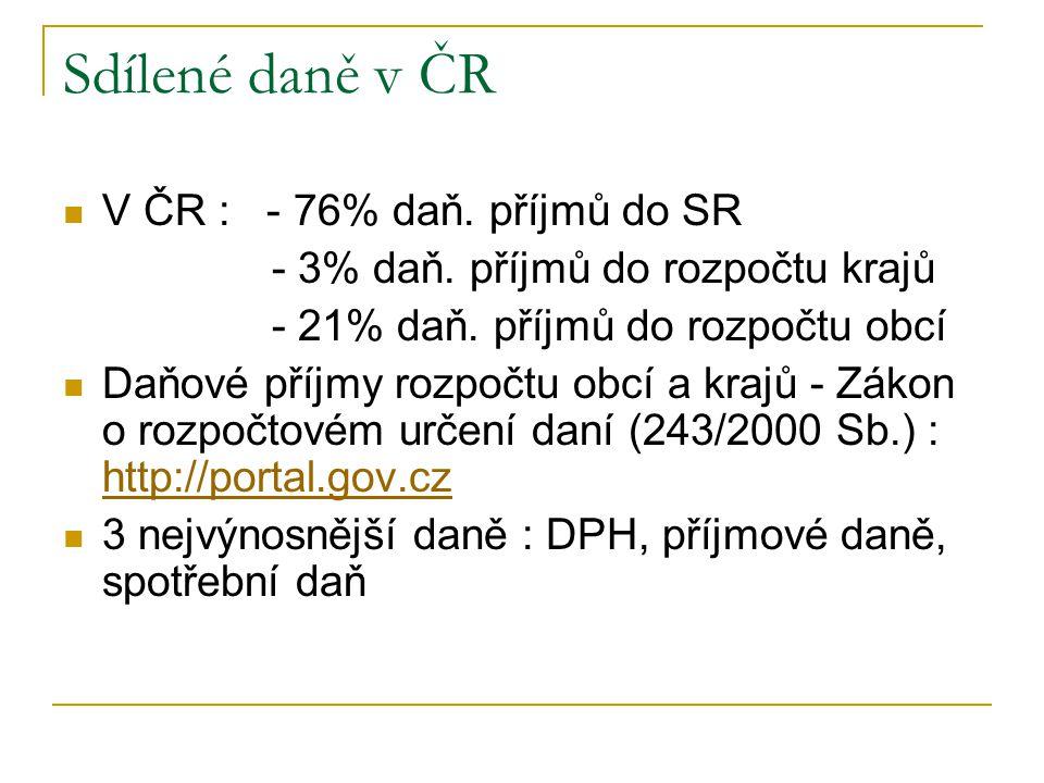Sdílené daně v ČR V ČR : - 76% daň. příjmů do SR - 3% daň. příjmů do rozpočtu krajů - 21% daň. příjmů do rozpočtu obcí Daňové příjmy rozpočtu obcí a k