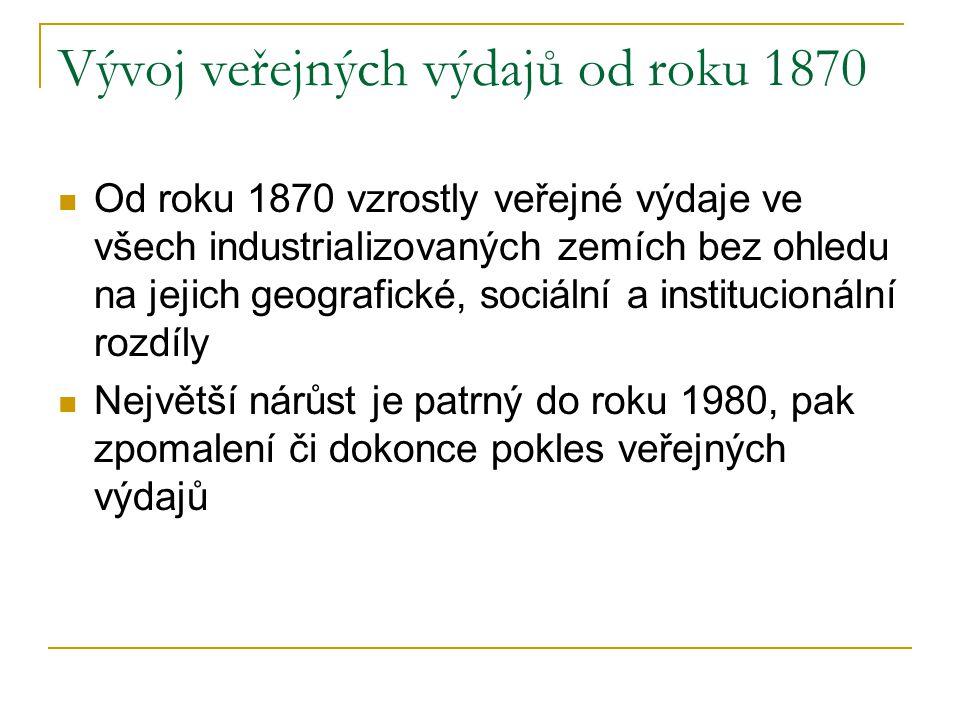 Vývoj veřejných výdajů od roku 1870 Od roku 1870 vzrostly veřejné výdaje ve všech industrializovaných zemích bez ohledu na jejich geografické, sociáln