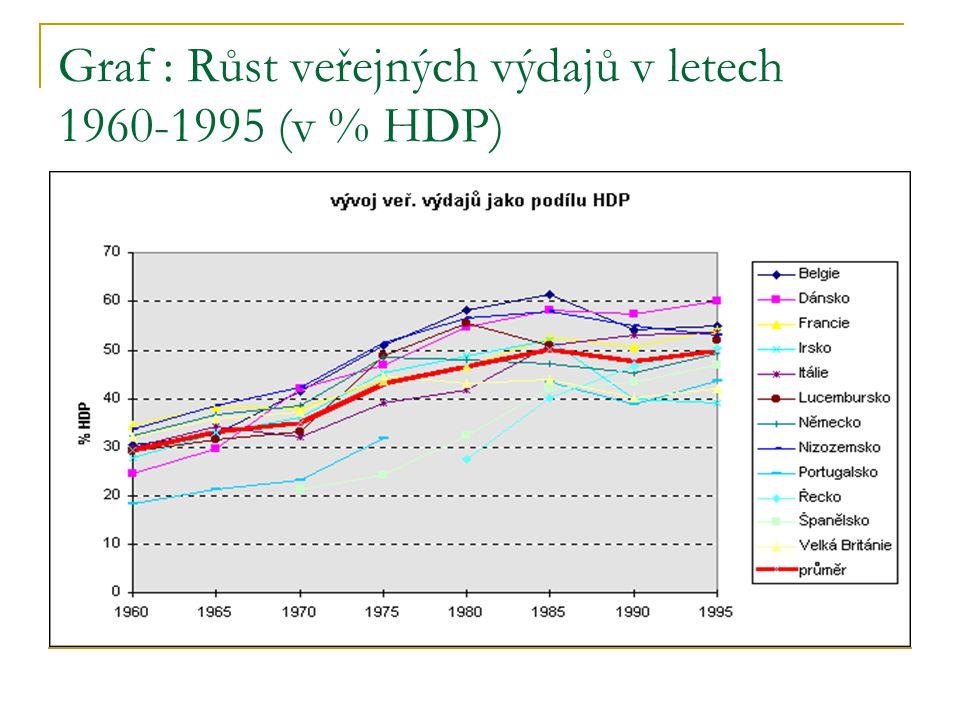 Graf : Růst veřejných výdajů v letech 1960-1995 (v % HDP)