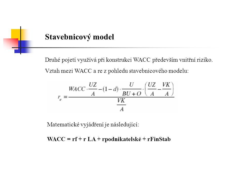 Stavebnicový model Druhé pojetí využívá při konstrukci WACC především vnitřní riziko. Vztah mezi WACC a re z pohledu stavebnicového modelu: Matematick