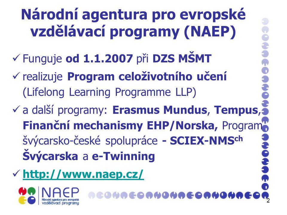 2 Národní agentura pro evropské vzdělávací programy (NAEP) Funguje od 1.1.2007 při DZS MŠMT realizuje Program celoživotního učení (Lifelong Learning Programme LLP) a další programy: Erasmus Mundus, Tempus, Finanční mechanismy EHP/Norska, Program švýcarsko-české spolupráce - SCIEX-NMS ch Švýcarska a e-Twinning http://www.naep.cz/