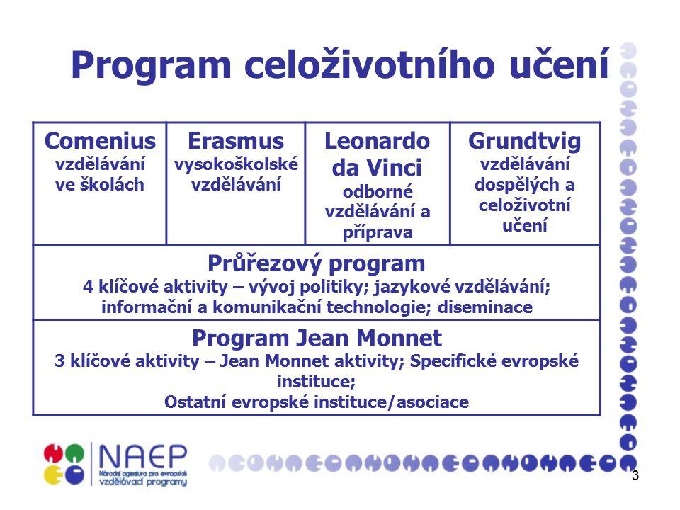 3 Program celoživotního učení Comenius vzdělávání ve školách Erasmus vysokoškolské vzdělávání Leonardo da Vinci odborné vzdělávání a příprava Grundtvig vzdělávání dospělých a celoživotní učení Průřezový program 4 klíčové aktivity – vývoj politiky; jazykové vzdělávání; informační a komunikační technologie; diseminace Program Jean Monnet 3 klíčové aktivity – Jean Monnet aktivity; Specifické evropské instituce; Ostatní evropské instituce/asociace
