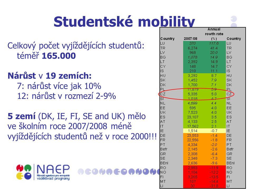 Studentské mobility Celkový počet vyjíždějících studentů: téměř 165.000 Nárůst v 19 zemích: 7: nárůst více jak 10% 12: nárůst v rozmezí 2-9% 5 zemí (DK, IE, FI, SE and UK) mělo ve školním roce 2007/2008 méně vyjíždějících studentů než v roce 2000!!!