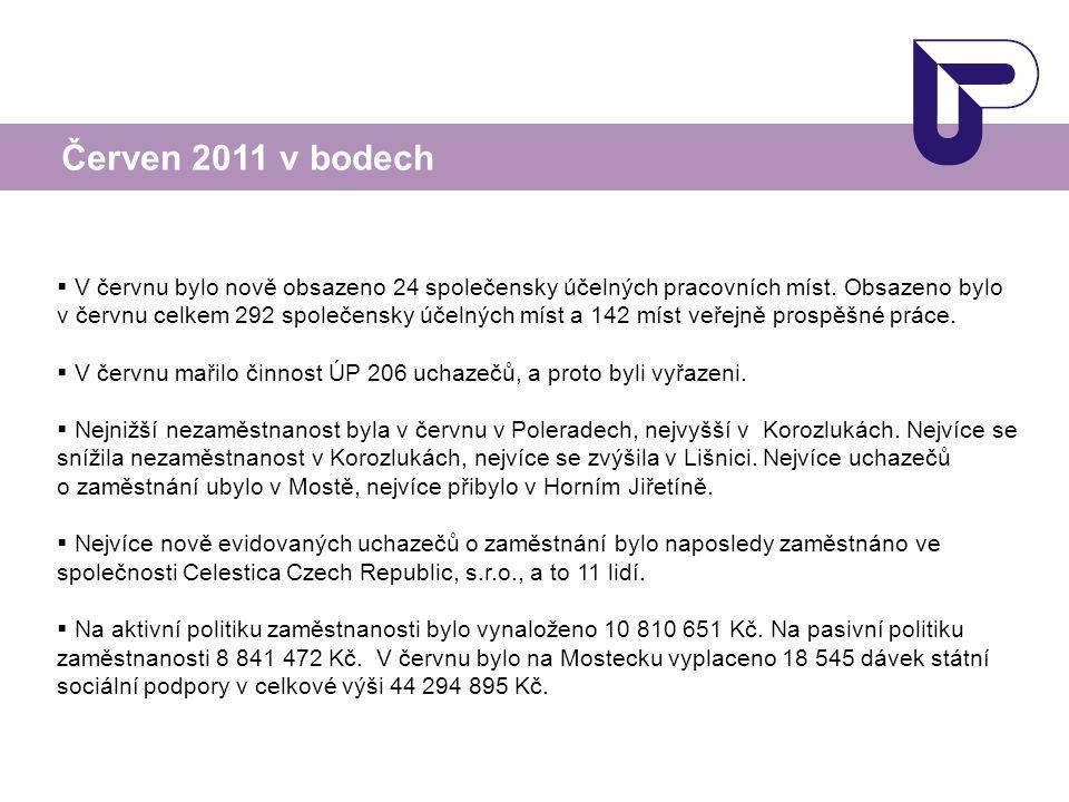  V červnu bylo nově obsazeno 24 společensky účelných pracovních míst. Obsazeno bylo v červnu celkem 292 společensky účelných míst a 142 míst veřejně