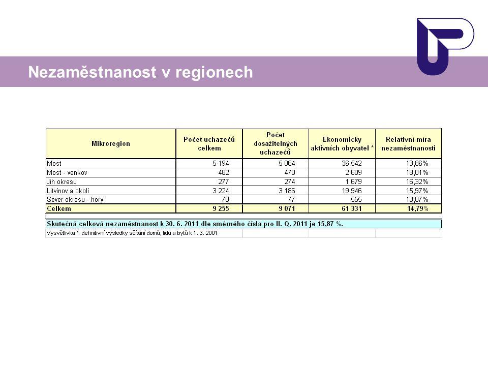 Nezaměstnanost v regionech