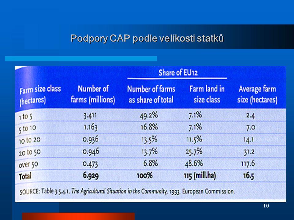 10 Podpory CAP podle velikosti statků