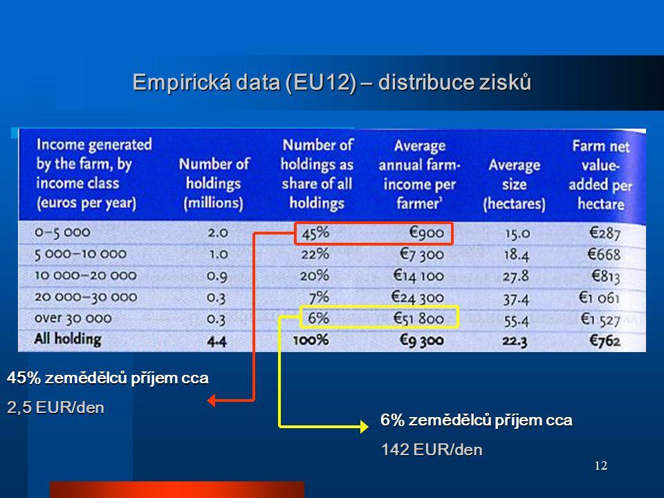 12 Empirická data (EU12) – distribuce zisků 45% zemědělců příjem cca 2,5 EUR/den 6% zemědělců příjem cca 142 EUR/den