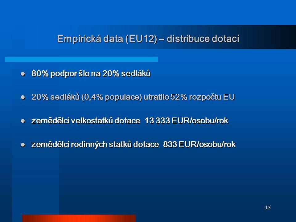 13 Empirická data (EU12) – distribuce dotací 80% podpor šlo na 20% sedláků 80% podpor šlo na 20% sedláků 20% sedláků (0,4% populace) utratilo 52% rozp