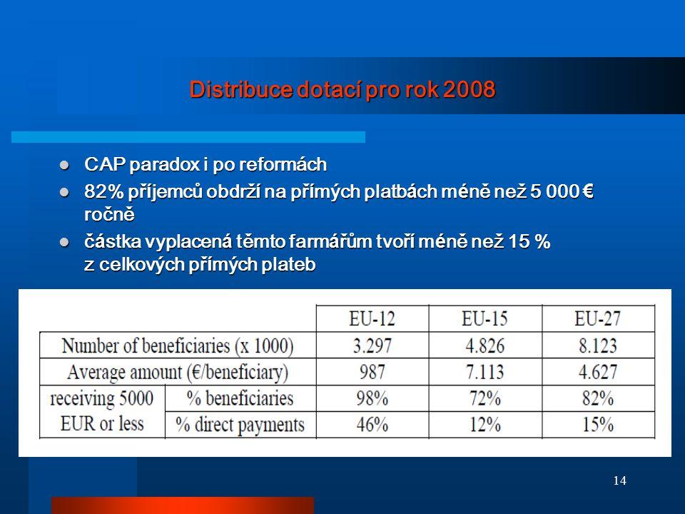 14 Distribuce dotací pro rok 2008 CAP paradox i po reformách CAP paradox i po reformách 82% př í jemců obdrž í na př í mých platb á ch m é ně než 5 00