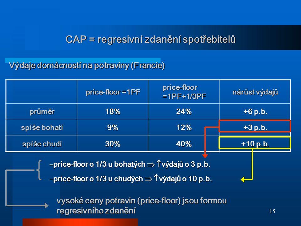 15 CAP = regresivní zdanění spotřebitelů price-floor =1PF price-floor =1PF+1/3PF nárůst výdajů průměr18%24% +6 p.b. spíše bohatí 9%12% +3 p.b. spíše c