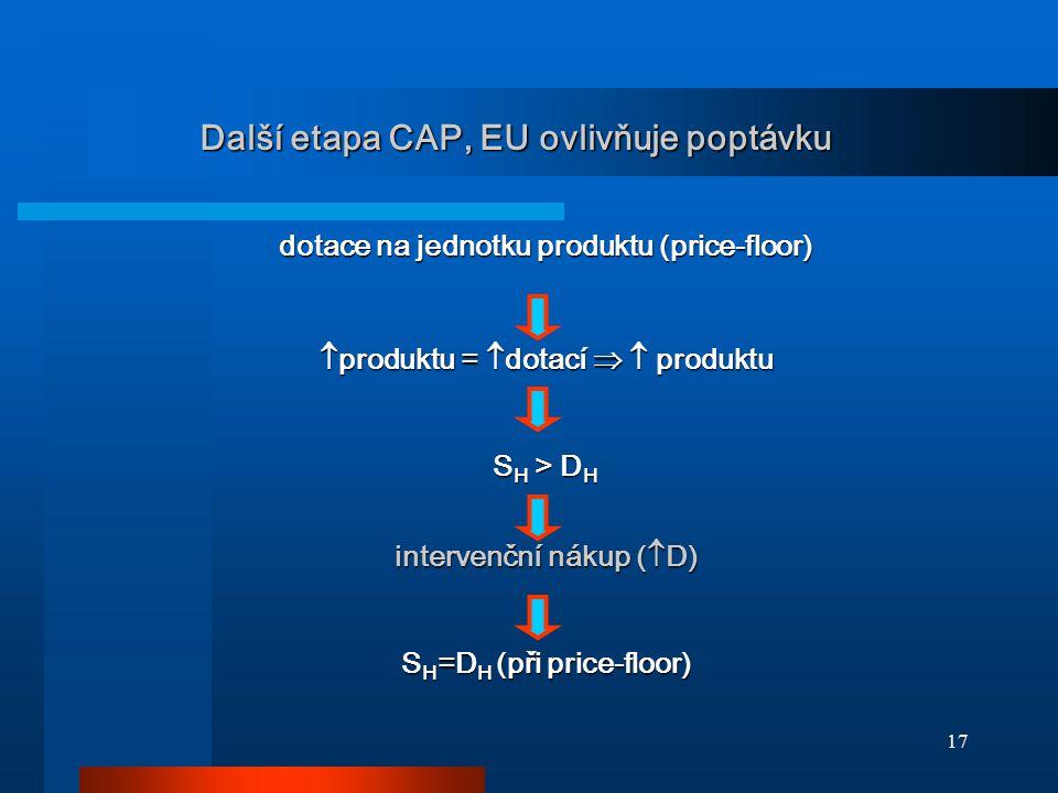 17 Další etapa CAP, EU ovlivňuje poptávku dotace na jednotku produktu (price-floor)  produktu =  dotací   produktu S H > D H intervenční nákup ( 