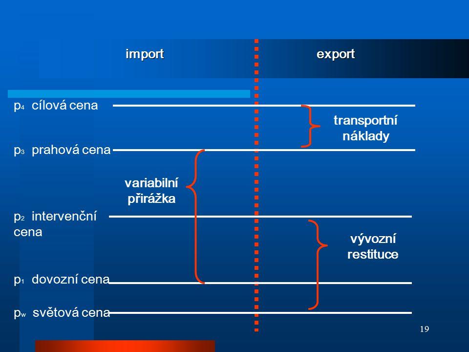 19 import export variabilní přirážka vývozní restituce transportní náklady p 4 cílová cena p 3 prahová cena p 2 intervenční cena p 1 dovozní cena p w