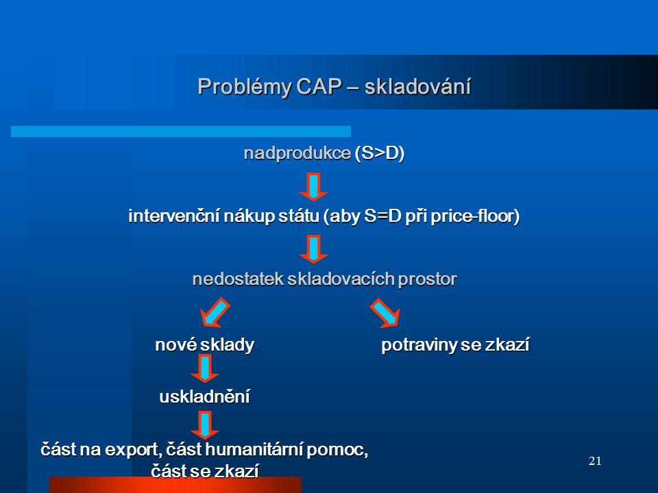 21 Problémy CAP – skladování nadprodukce (S>D) intervenční nákup státu (aby S=D při price-floor) nedostatek skladovacích prostor nové sklady uskladněn