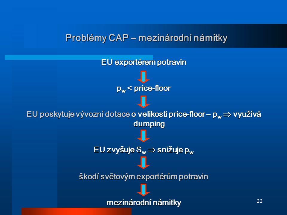 22 Problémy CAP – mezinárodní námitky EU exportérem potravin p w < price-floor EU poskytuje vývozní dotace o velikosti price-floor – p w  využívá dum