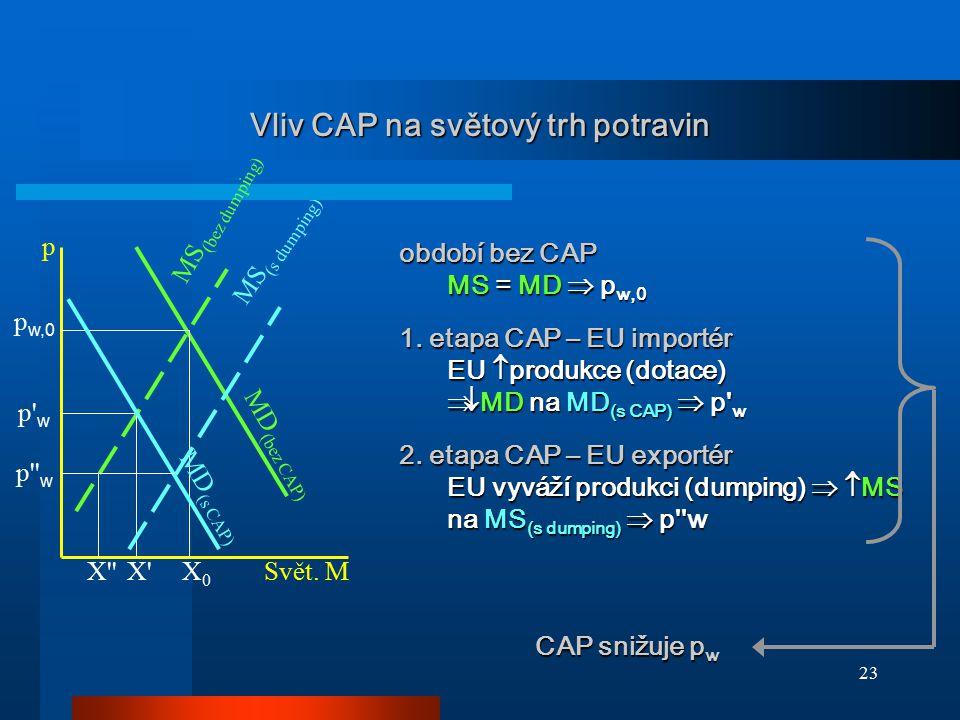 23 Vliv CAP na světový trh potravin p' w MD (bez CAP) MS (bez dumping) X0X0 p Svět. M p'' w p w,0 X''X' MS (s dumping) MD (s CAP) období bez CAP MS =