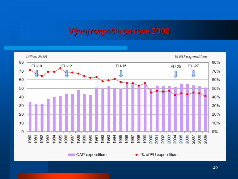 Vývoj rozpočtu po roce 2000 26