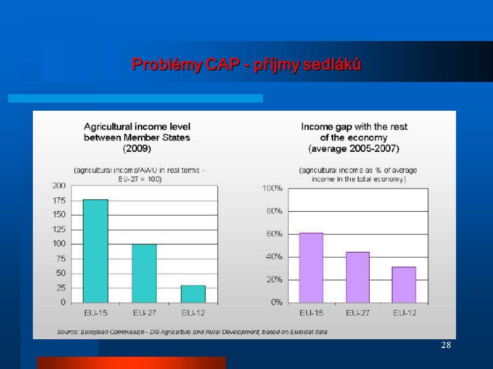Problémy CAP - příjmy sedláků 28