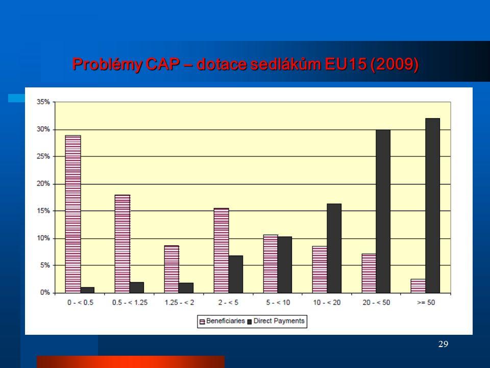 Problémy CAP – dotace sedlákům EU15 (2009) 29