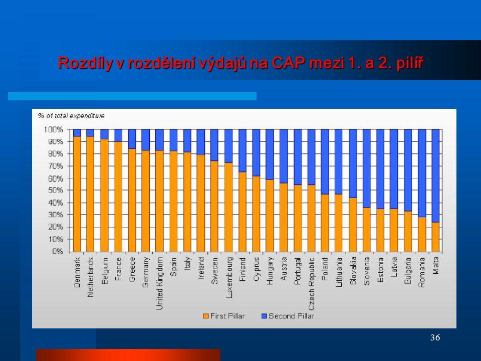 Rozdíly v rozdělení výdajů na CAP mezi 1. a 2. pilíř 36