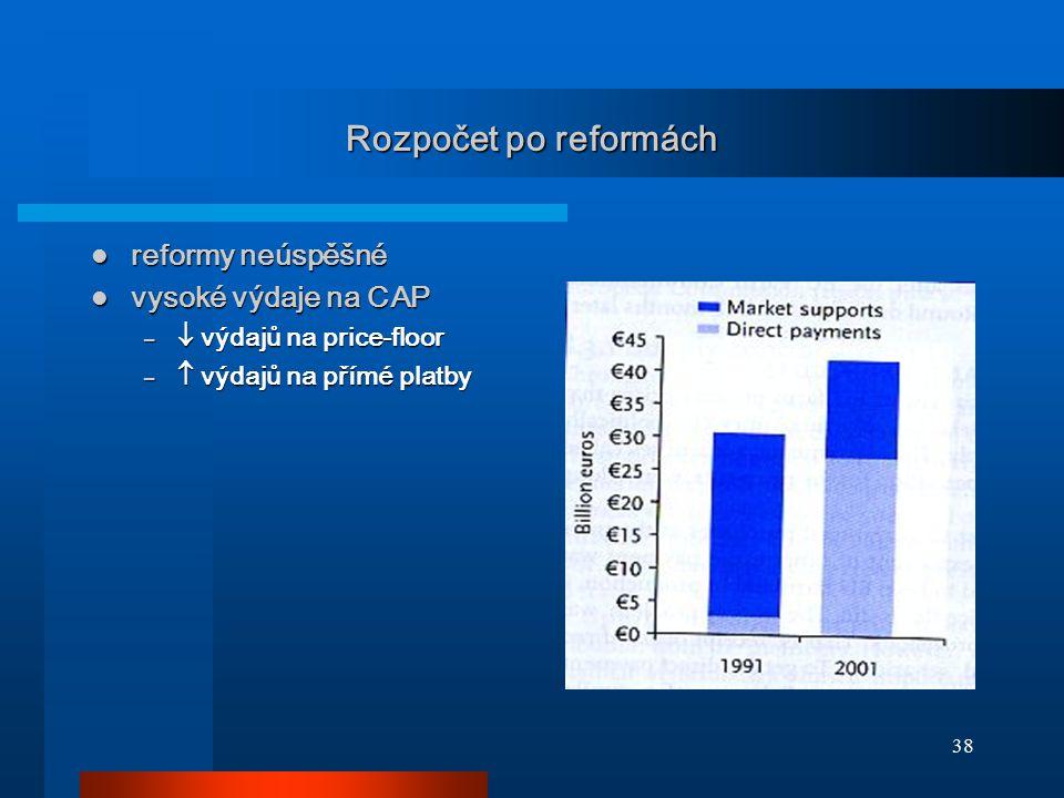 38 Rozpočet po reformách reformy neúspěšné reformy neúspěšné vysoké výdaje na CAP vysoké výdaje na CAP –  výdajů na price-floor –  výdajů na přímé p