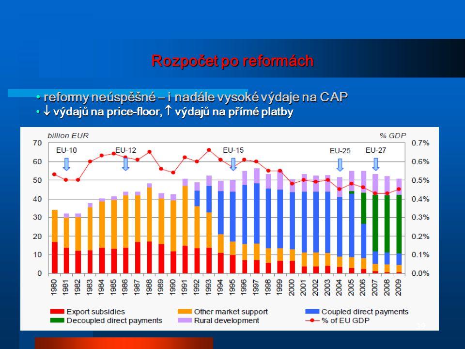 Rozpočet po reformách reformy neúspěšné – i nadále vysoké výdaje na CAP reformy neúspěšné – i nadále vysoké výdaje na CAP  výdajů na price-floor,  v