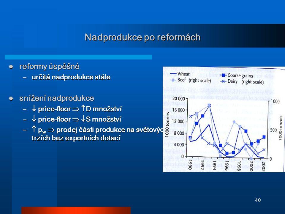 40 Nadprodukce po reformách reformy úspěšné reformy úspěšné –určitá nadprodukce stále snížení nadprodukce snížení nadprodukce –  price-floor   D mn